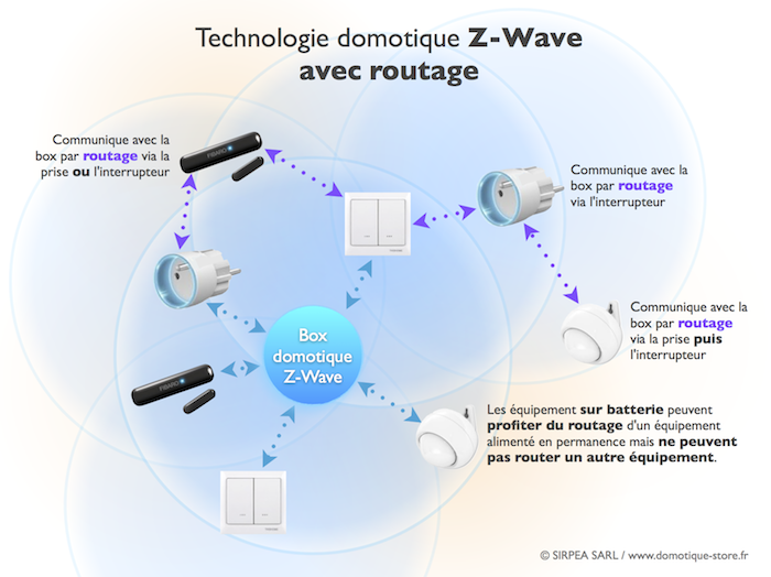 technologie domotique z wave avec fonction routage. Black Bedroom Furniture Sets. Home Design Ideas