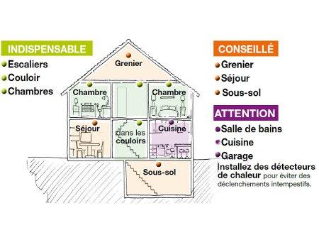 Tutoriels Et Manuels Domotique Store Fr Installer Les Detecteurs