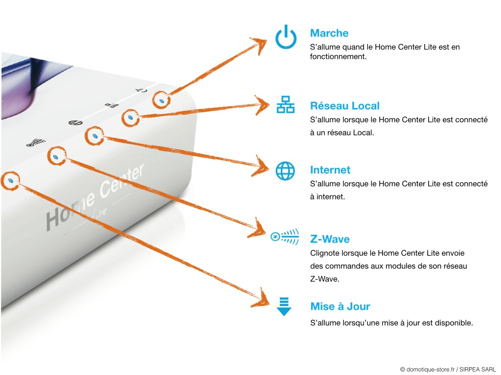 Signification des différents voyants de la box domotique Home Center Lite de Fibaro